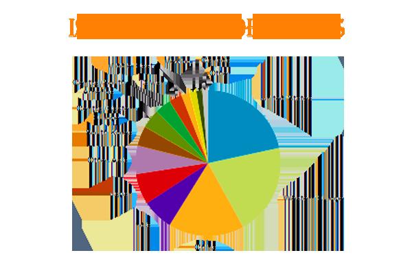 استفاده های الکل ایزو