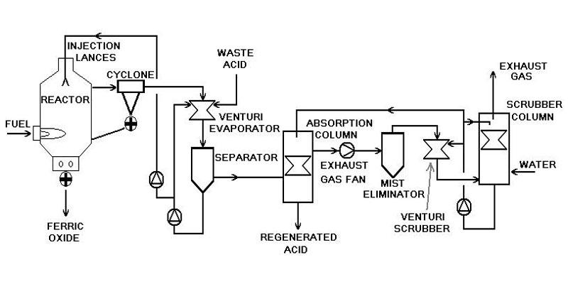 تولید اسید کلریدریک