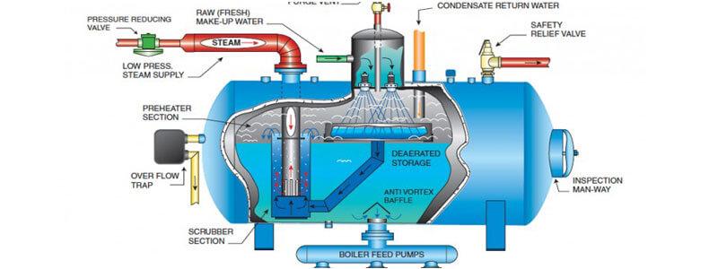 کاربرد آب مقطر