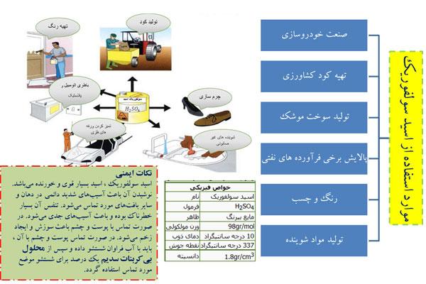 کاربرد سولفوریک اسید
